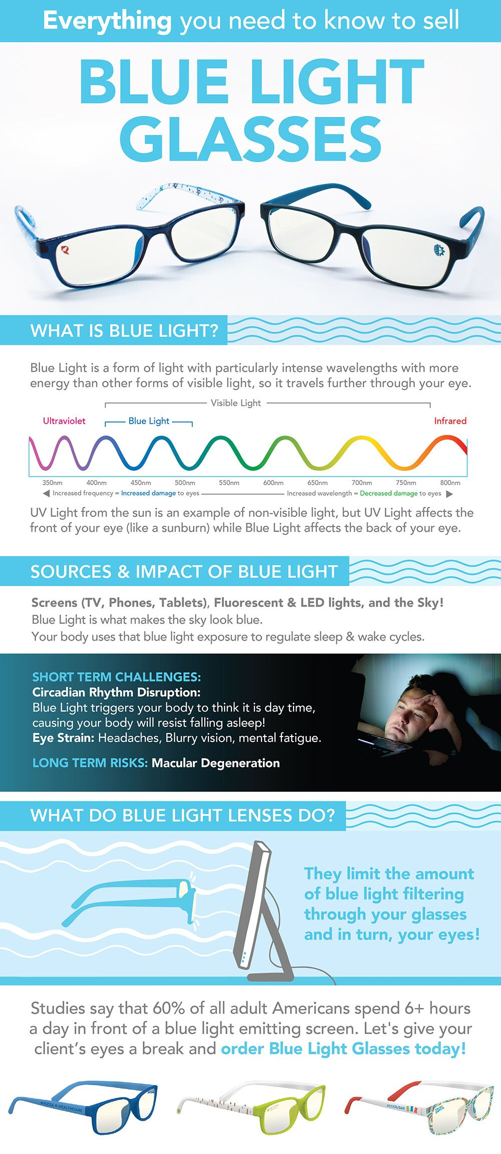 Infographic about blue light glasses